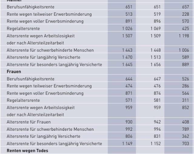 Rentenbericht 2017 – Deutsche Rentenversicherung